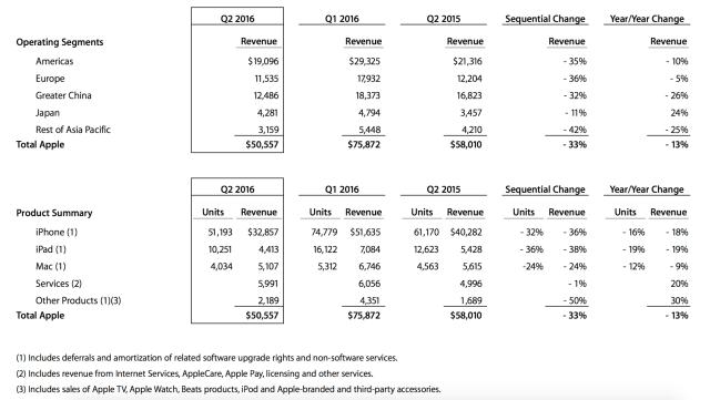 apple-q2-2016-data