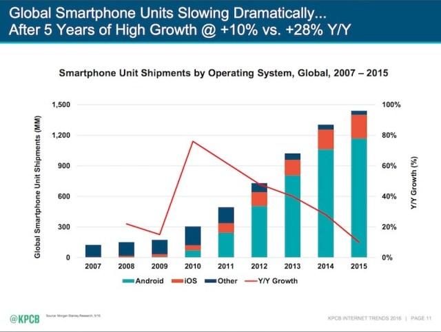Market share.smartphone