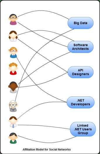 Affiliation Model