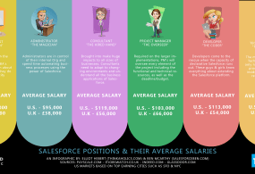Average Salesforce Salaries Infographic