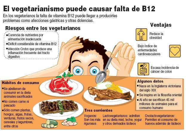 el vegetarianimo puede causar falta de vitamina B12
