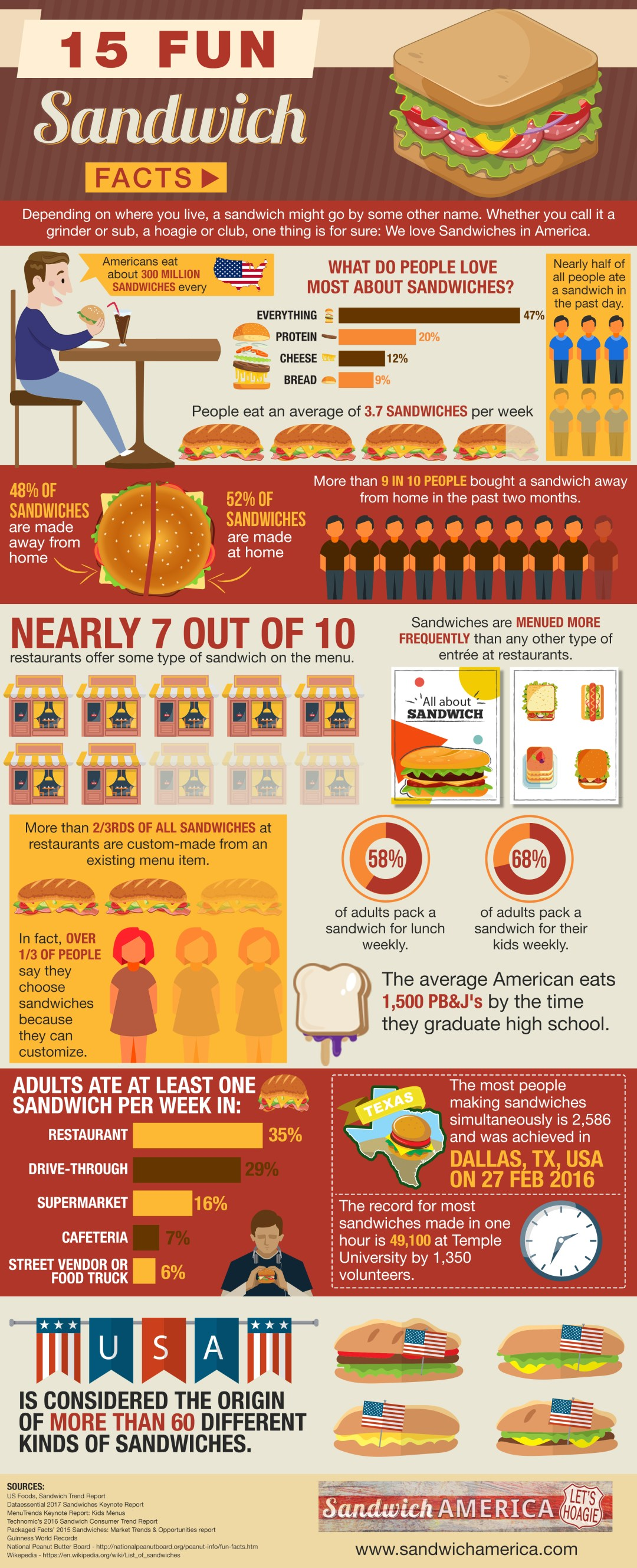 15 Fun Sandwich Facts Infographic