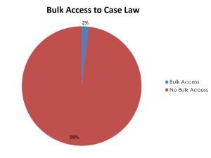 BulkAccessCaseLaw