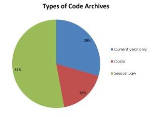 CodeArchivesTypes