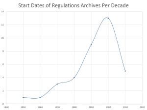 RegulationsArchive