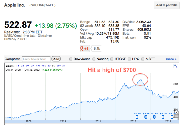 Alphabet GOOG Stock Quote Charts Historical Data Financials