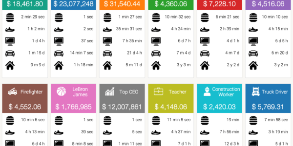 Your Salary in Real-Time Compared to Others