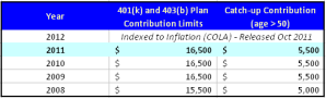 2011 401K, 403b Retirement Plan Contribution Limits