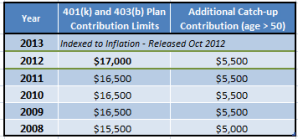 2012 vs. 2011 401K contribution limits
