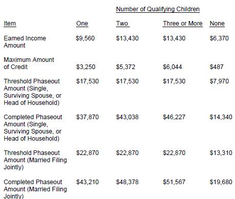 2013 EITC limits