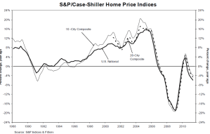 US National S&P Case Shiller - August Home Price Index