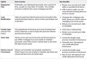 Alternative Home Loan Modification Options