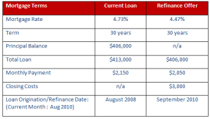 mortgage terms table 1