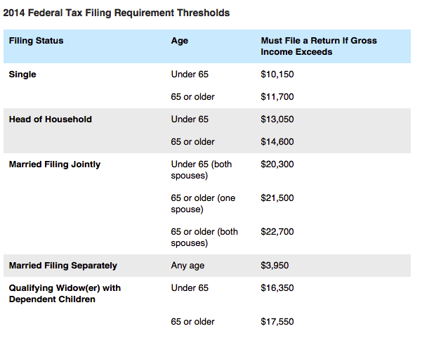 2014 Tax Filing Income Requirements