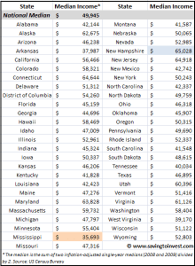 Median US State Income