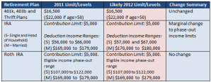 2012 Retirement account limits - IRA, Roth IRA and 401K income and contribution table