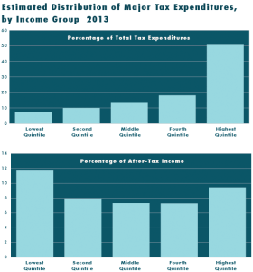 Tax Breaks By Income