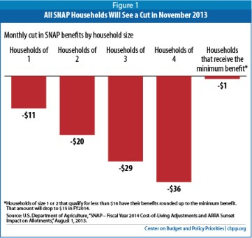 food stamp program cut 2014