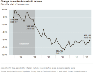 Median income change