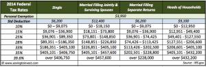 2014 Federal Tax Brackets