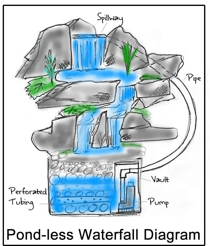 Waterfall pond diagram gallery how to guide and refrence for Pond filtration system diagram