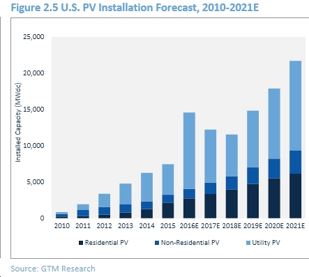 """New GTM """"Solar Market Insight"""" Report Has a Lot of Good News for U.S. Solar Industry"""