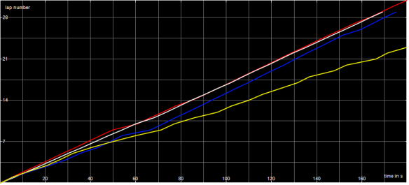 Race Graph MSSC B Final