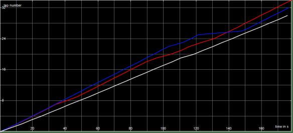 Race Graph Mod B Final