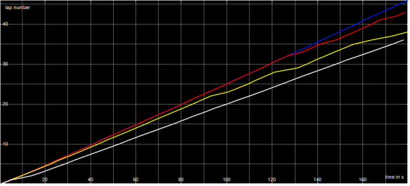 Race Graph Super F1 A Final