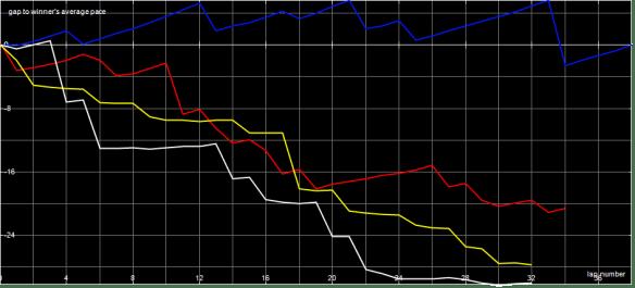 Race Graph F1 B Final
