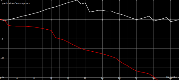 Race Graph SF1 C Final