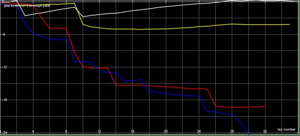 Race Graph MSCC B Final