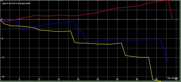 Race Graph Mod A Final