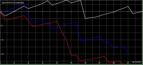 Race Graph VJ A Final