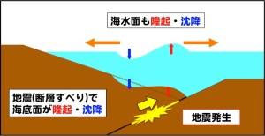 tsunami_generation