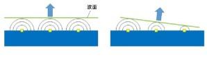 黄色い点が個別のアンテナ (左)同時に発振した場合 (右)時間差をつけて発振した場合