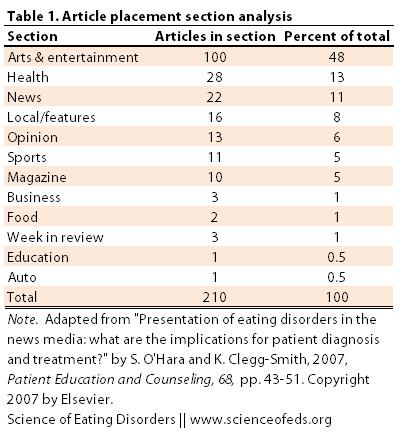 O'Hara - 2007 - Table 1 Adapted