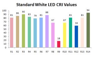 standard White CRI Values