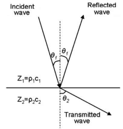 transmit_reflect_ultrasound