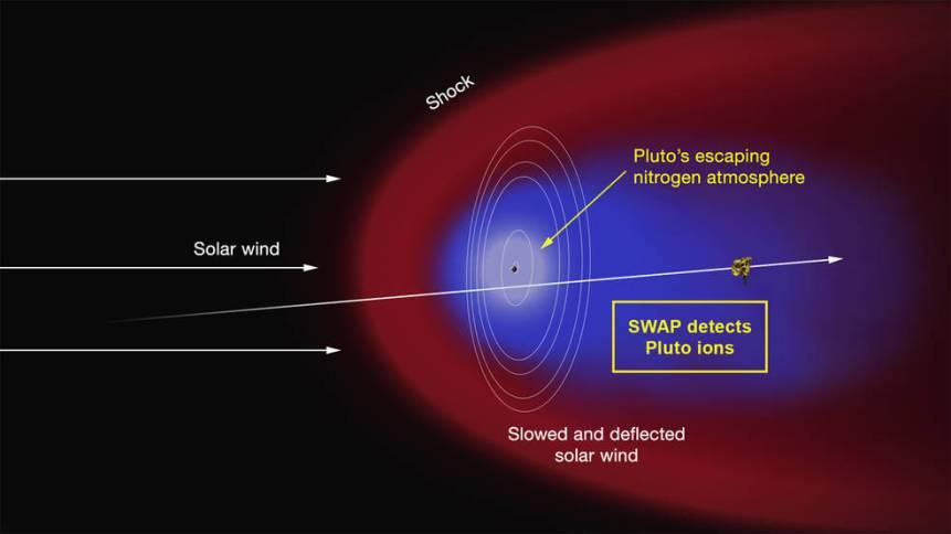 pluto-wind.jpg?zoom=1.5&resize=574%2C323