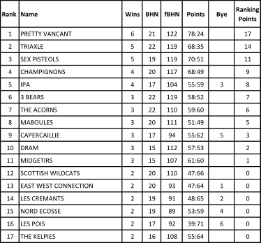 Grand Prix 2 Ranking