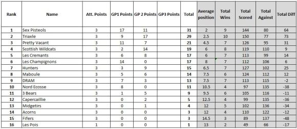 Grand Prix Standings after 2 Rounds