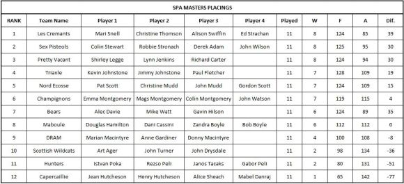 Masters Results