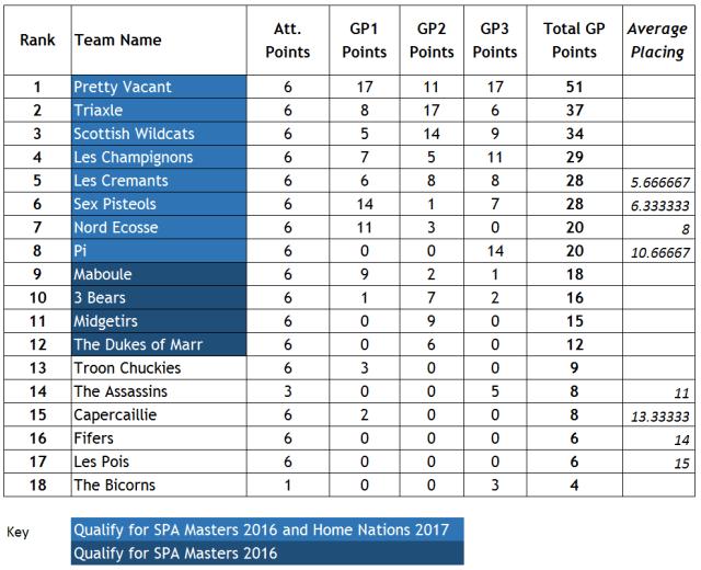 GP Series Final