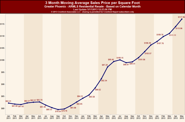3 Month Moving Average Sales Price per Square Foot Mid May 2013