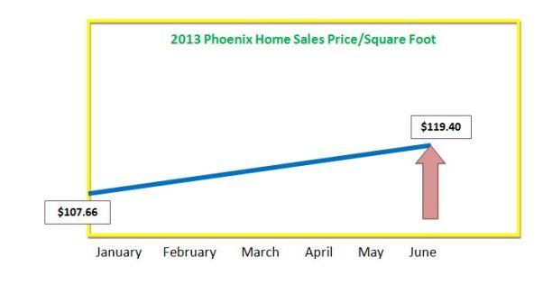 Phoenix Price/Sq Ft in 2013