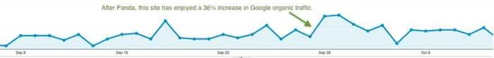 increase in Google organic traffic after Panda September 2014