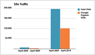 Plastic Surgery Case Study - 5-Year Site Traffic Graph - Search Influence