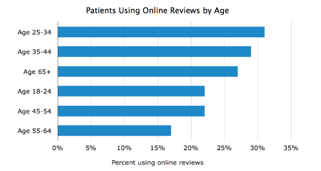 Alt Text - Percent Of Patients Using Online Reviews By Age Bar Graph Image - Search Influence