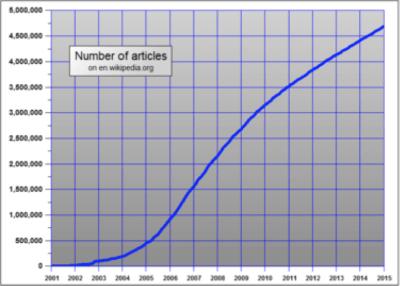 WikipediaGrowthGraph